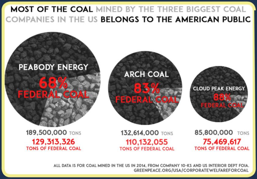 coal corporate welfare