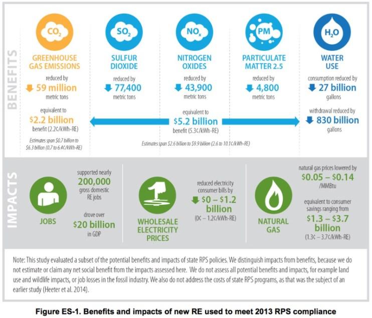 RPS benefits
