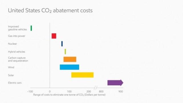 united states c02 abatement costs_full