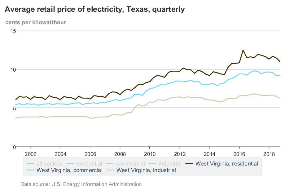 EIA_Electricity_Prices