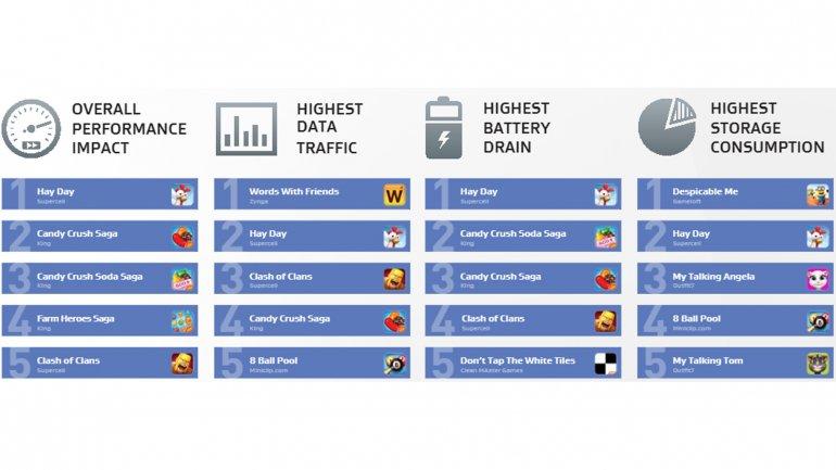 Las apps de juegos que más impacto tienen en el celular