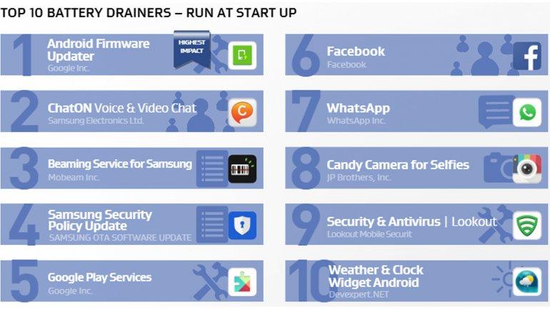 Las apps que se inician solas y mas batería consumen