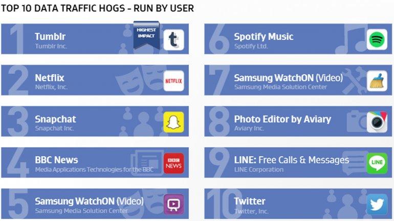 Las apps que inicia el usuario y más datos consumen