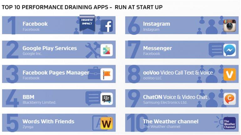 Las aplicaciones que corren en segundo plano y más afectan al celular