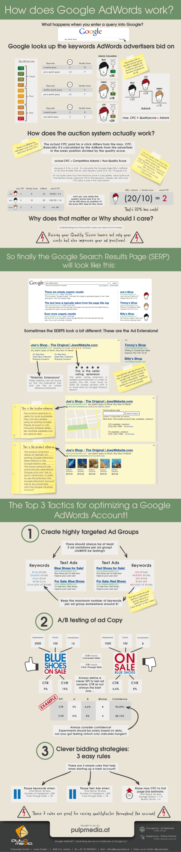 Google Adwords PPC Advertising
