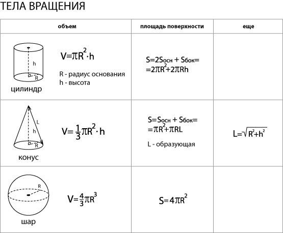 Как посчитать объем цилиндра? По какой формуле считают ...