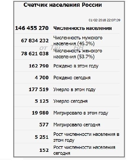 Численность населения России в 2018 году, какой прогноз ...