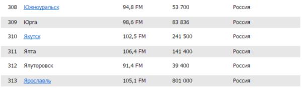 На какой волне радио Европа плюс?