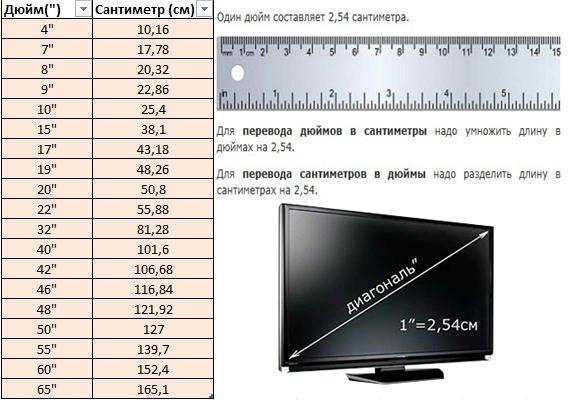 Диагональ 17 дюймов, сколько это в см?