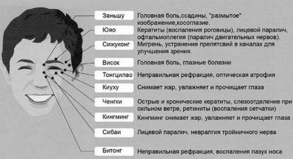 Какие точки на теле нужно массировать что бы поправить зрение?