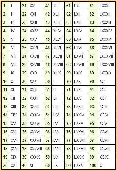 Как пишется римская цифра 100?