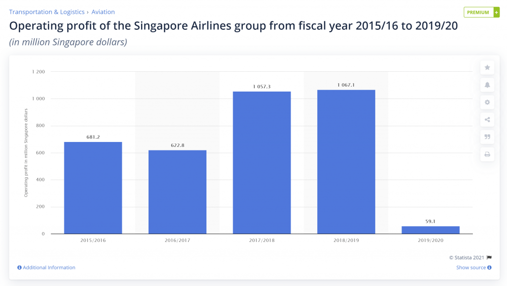 Singapore Airlines' operating profit from 2015/16 to 2019/20