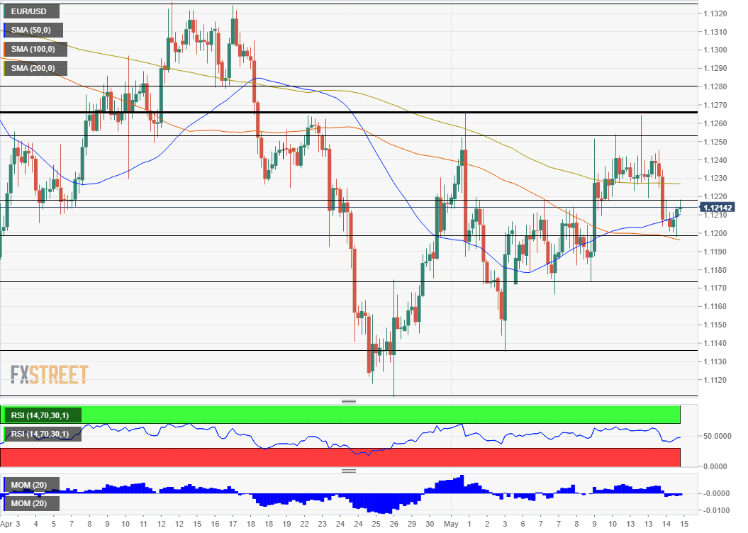 eur usd 89 636935048075598475 - EUR/USD Forecast: The Thrill Is Gone And Looking Vulnerable Ahead Of Critical Data