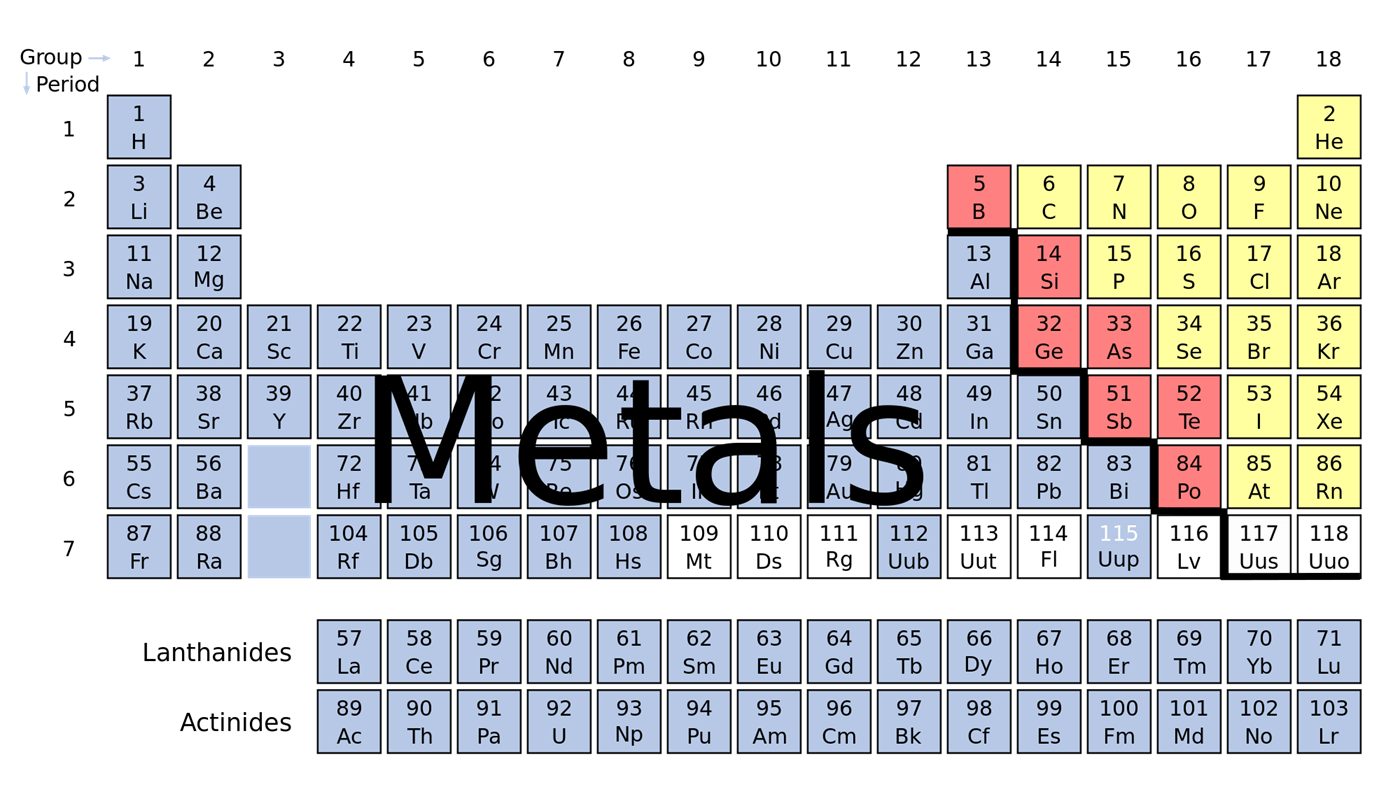 Properties Of Metals And Non Metals