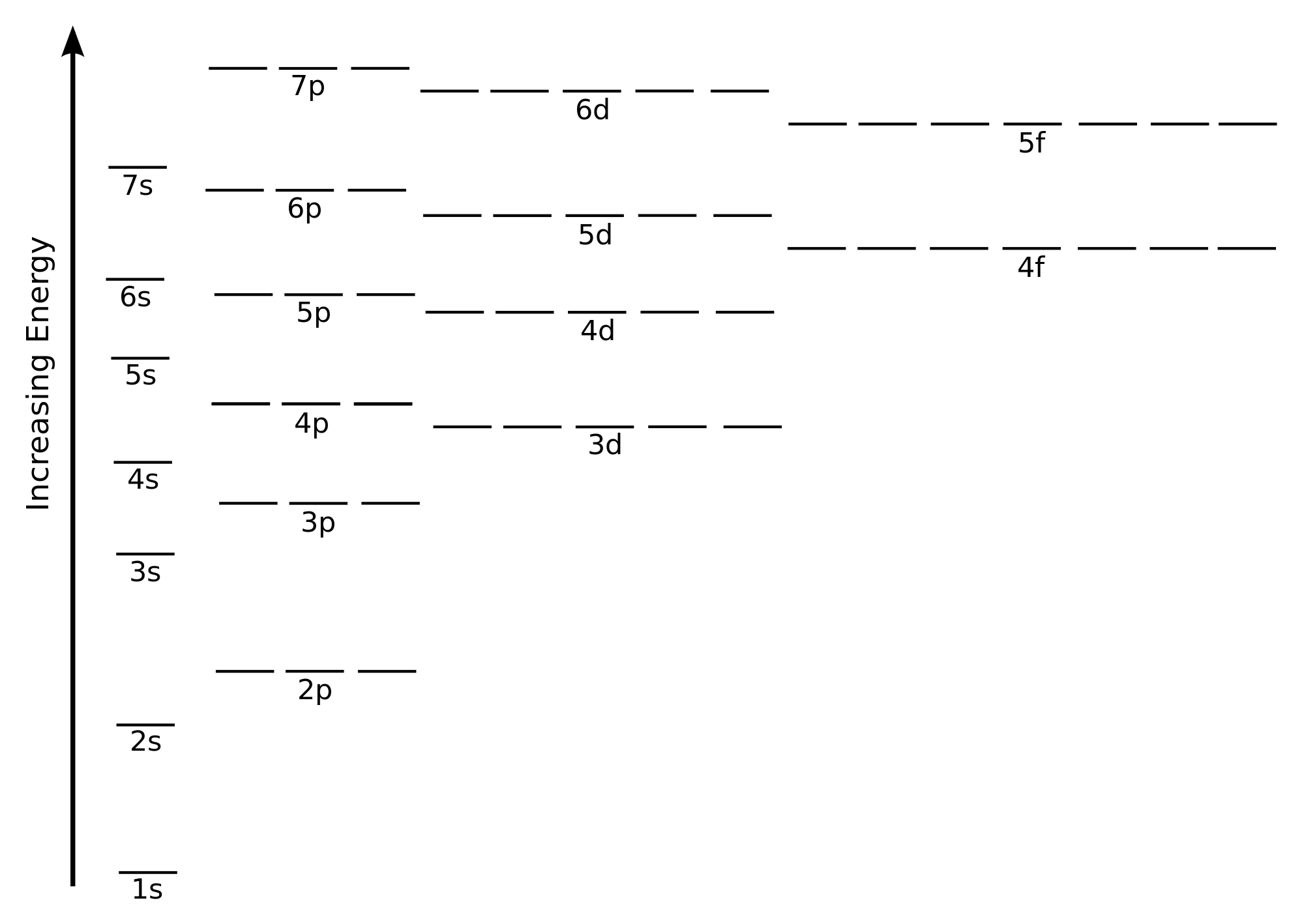Electron Configuration Concert Worksheet