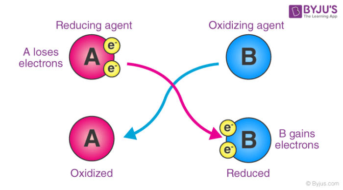 Oxidizing Agent - Definition, Properties, Examples, Applications