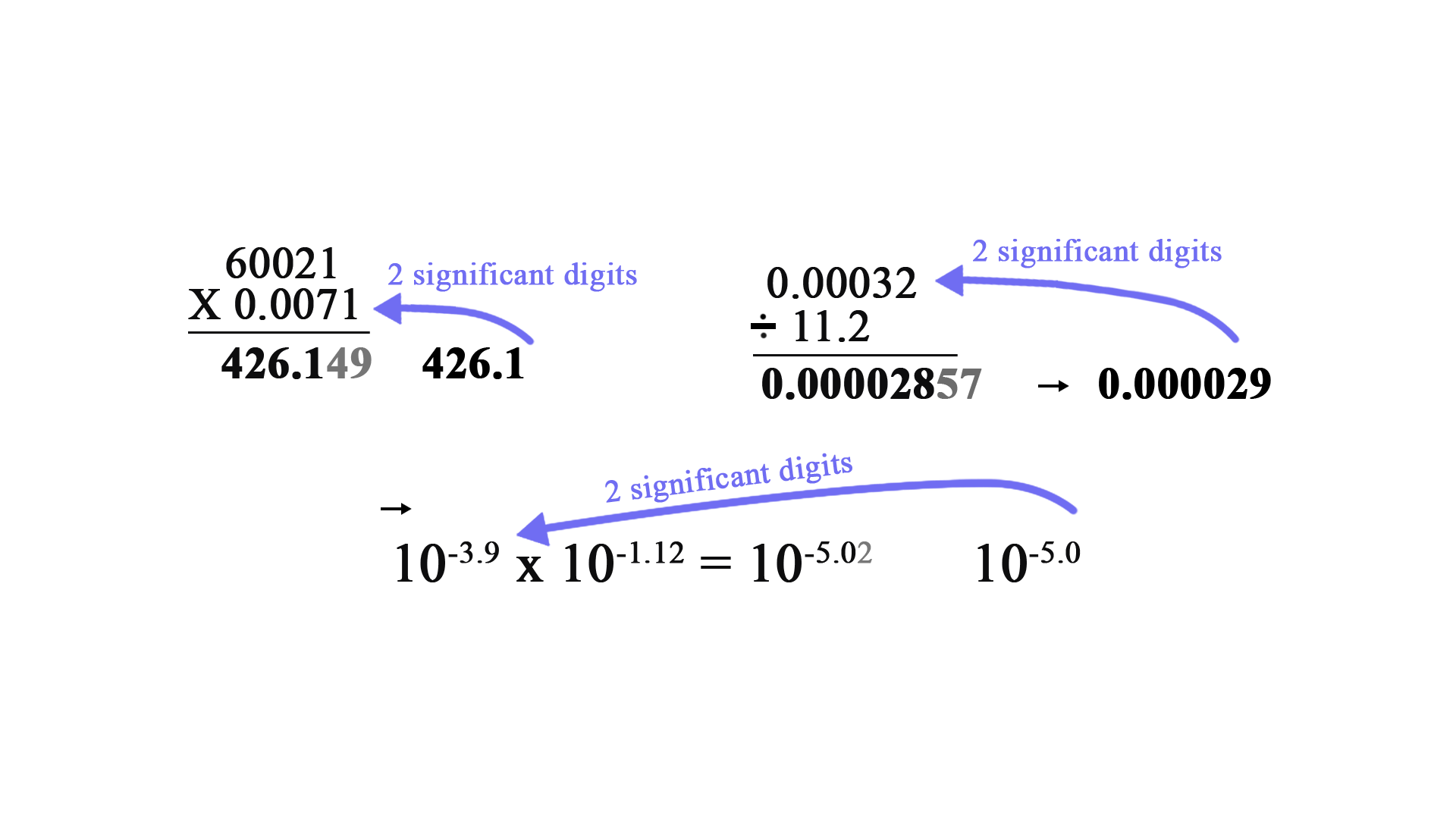 Error Arithmetic Operations Of Significant Figures