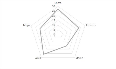 gráfico de araña