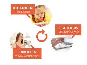 Online childcare software for teachers and parents