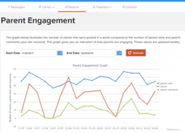 parent engagement software report