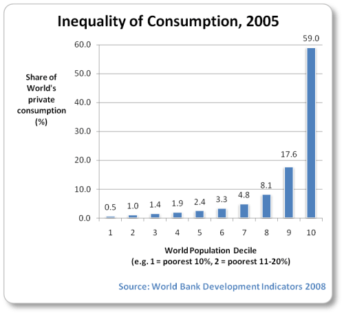 Image result for chart about increase in consumerism