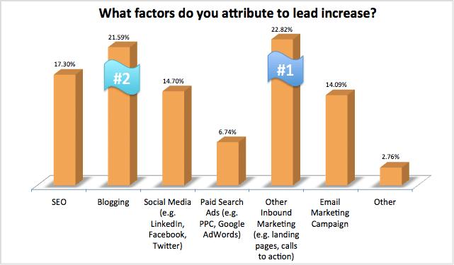 https://i1.wp.com/cdn1.hubspot.com/hub/249/what-factors-do-you-attribute-to-lead-increase.png