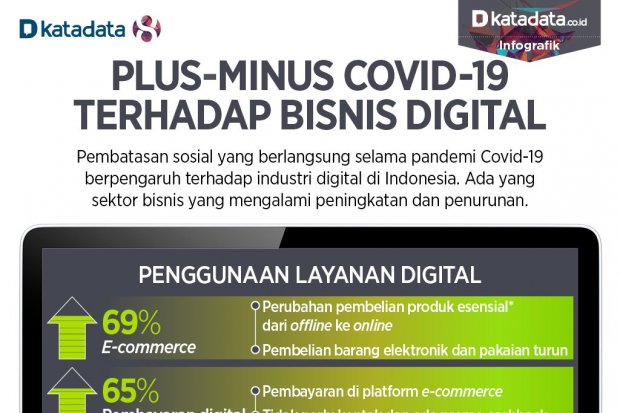 [인포그래픽] COVID19가 디지털 비즈니스에 미치는 영향