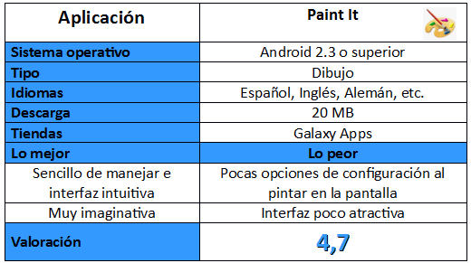 Tabla de Paint It