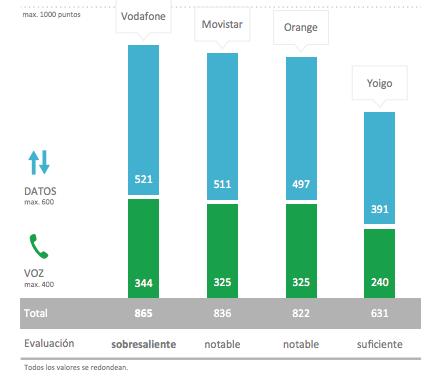 grafico de mejor cobertura operadores 2016