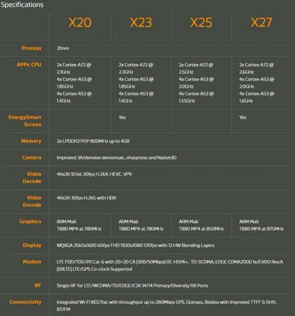 nuevos Helio X23 y X27