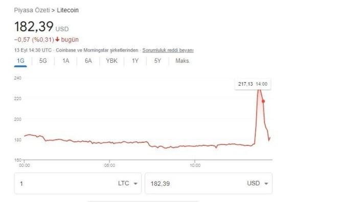 Walmart, Litecoin ile ödeme alacağı haberini yalanladı 13