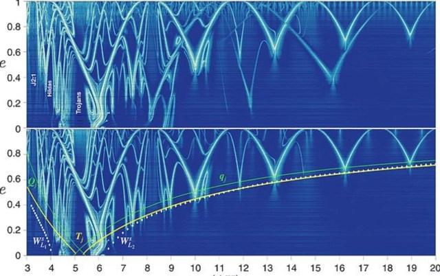 """Ix2IRC8z8kOPO6njZ91GPg - Güneş Sistemi'nde uzay yolculuğunu hızlandırabilecek """"çekimsel otoban"""" ağı bulundu"""