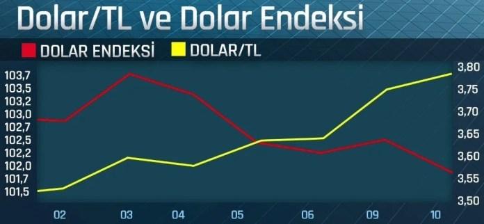 Son günlerde dolar endeksindeki aşağı yönlü harekete karşın Türk Lirası'nda yukarı yönlü seyir dikkat çekiyor.