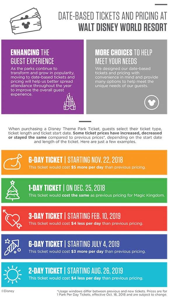 Infographic, tickets at Walt Disney World Resort