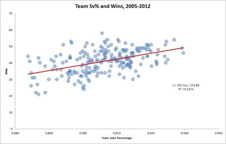 Nhl-sv-percentage-wins_medium