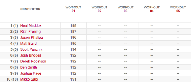 Men's Leaderboard After Workout 13.1