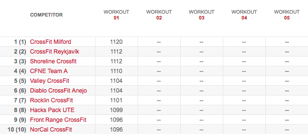 Team's Leaderboard After Workout 13.1
