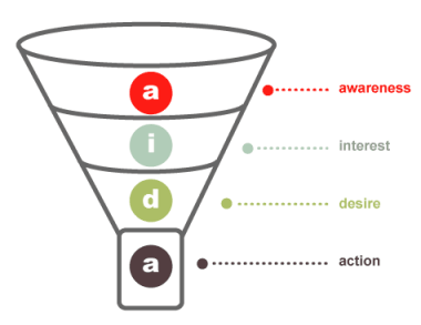 sales funnel 7 ways to better integrate SEO across your marketing channels