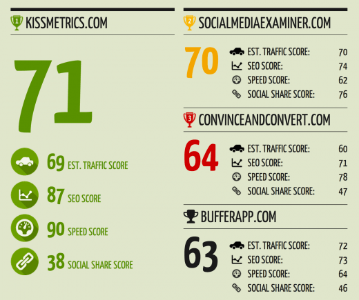 quick sprout compare 520x435 The best tools & resources for your content promotion