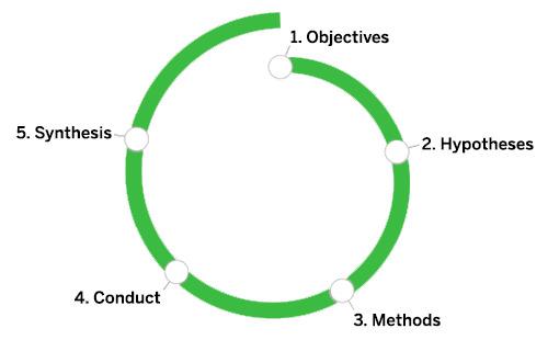 DesignResearchSpiral How to gather quantitative data on user behaviors and mental models