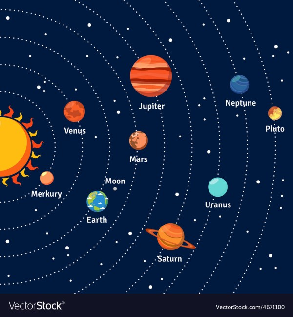 Solar system orbits and planets background Vector Image