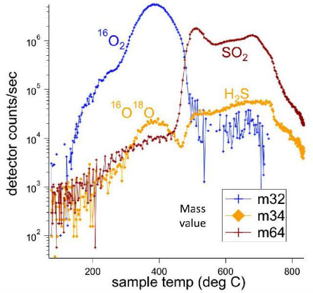 Данные, полученные инструментом SAM. В песчинках были обнаружены соединения, содержащие кислород, хлор и серу. Первые два элемента, вероятно, происходят из перхлоратов, а сера – из сульфидов или сульфатов
