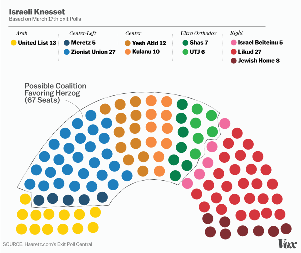 Why The Israeli Election Results Are Great News For