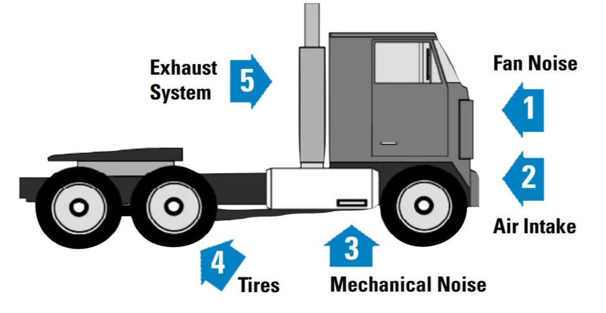 noise on big rig trucks