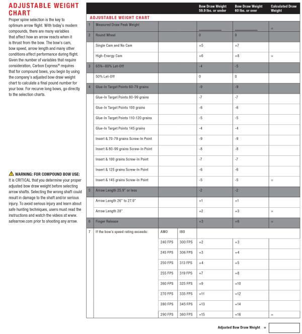 Carbon Express Adjustable Weight Chart