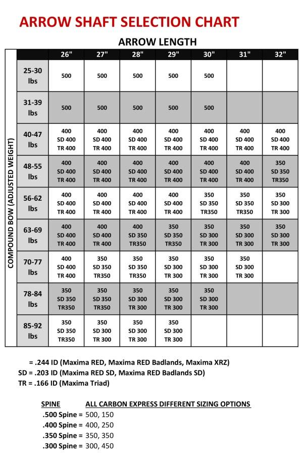 Carbon Express Maxima Arrow Selection Chart