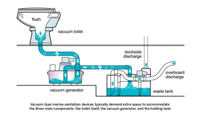 vacuflush parts and systems for marine and rv toilets