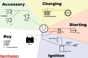 Basic Wiring Diagram for all Garden Tractors using a Stator and Battery Ignition System