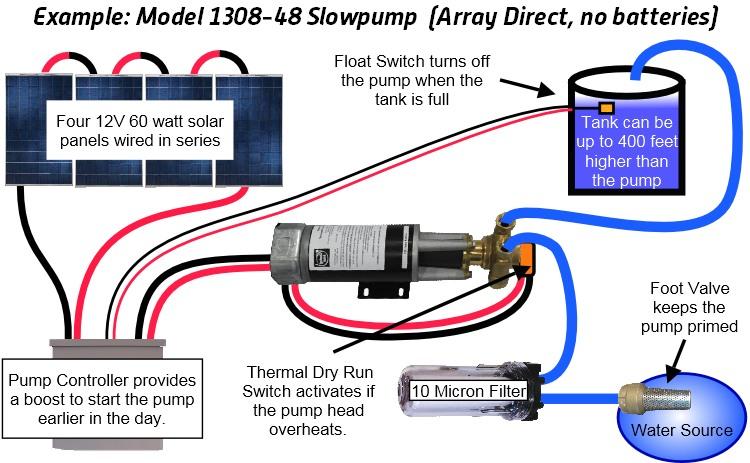 Layout Diagram for Dankoff Solar Water Pump