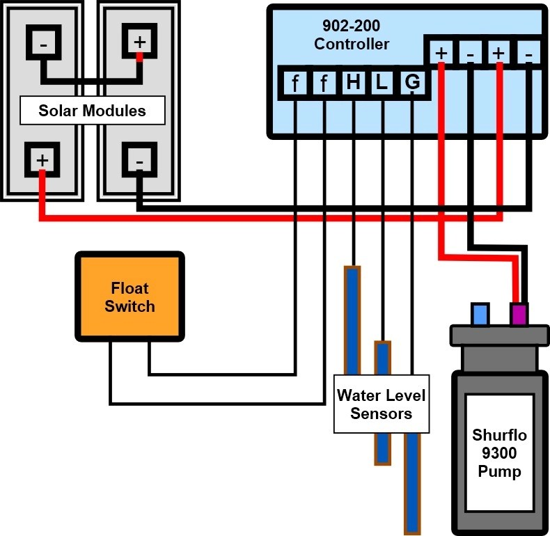 Shurflo 9300 Solar Well Pump Info
